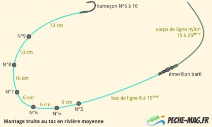 Montage truite au toc en rivière moyenne